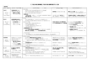 thumbnail of 1号議案2.事業実績と計画A3(2.20)