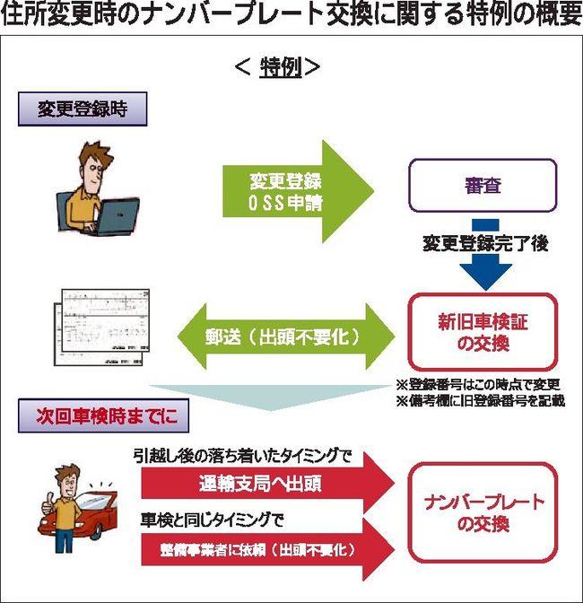 住所変更時のナンバープレート交換 オンライン手続きで特例措置