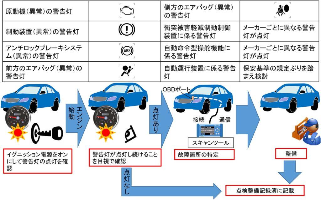 自動車定期点検基準、10月から一部改正 電子化でOBD項目追加