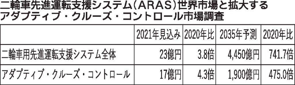 富士経済予測、二輪車用先進運転支援システム 世界市場35年に4450億円