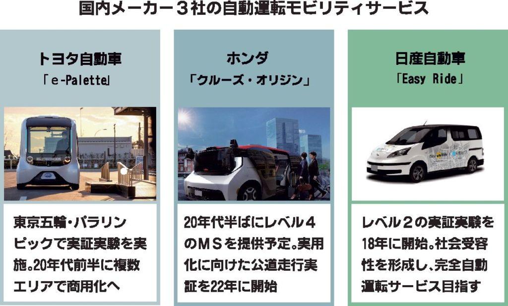自動車メーカー、自動運転モビリティサービス 実用化視野に動き活発