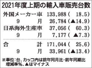 4~9月の輸入車販売18%増 メルセデス・ベンツ7年連続トップ